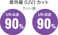 紫外線(UV)カット